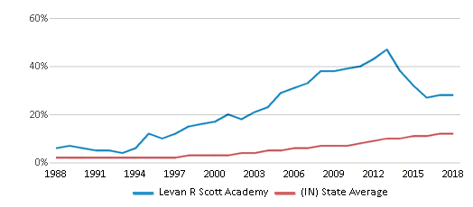 This chart display the percentage of Hispanic students in Levan R Scott Academy and the percentage of Hispanic public school students in Indiana by year, with the latest 2017-18 school year data.