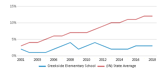 This chart display the percentage of Hispanic students in Creekside Elementary School and the percentage of Hispanic public school students in Indiana by year, with the latest 2017-18 school year data.