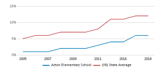 This chart display the percentage of Hispanic students in Acton Elementary School and the percentage of Hispanic public school students in Indiana by year, with the latest 2017-18 school year data.
