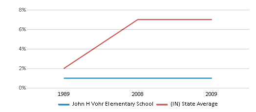 This chart display the percentage of Hispanic students in John H Vohr Elementary School and the percentage of Hispanic public school students in Indiana by year, with the latest 2008-09 school year data.