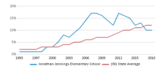 This chart display the percentage of Hispanic students in Jonathan Jennings Elementary School and the percentage of Hispanic public school students in Indiana by year, with the latest 2017-18 school year data.