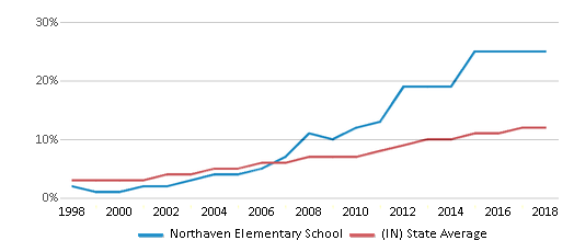 This chart display the percentage of Hispanic students in Northaven Elementary School and the percentage of Hispanic public school students in Indiana by year, with the latest 2017-18 school year data.