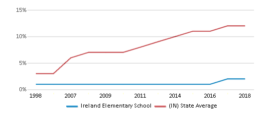 This chart display the percentage of Hispanic students in Ireland Elementary School and the percentage of Hispanic public school students in Indiana by year, with the latest 2017-18 school year data.