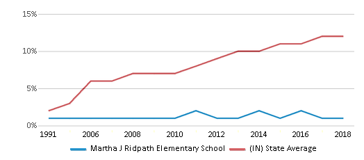 This chart display the percentage of Hispanic students in Martha J Ridpath Elementary School and the percentage of Hispanic public school students in Indiana by year, with the latest 2017-18 school year data.