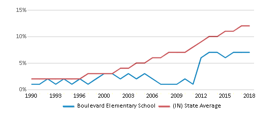 This chart display the percentage of Hispanic students in Boulevard Elementary School and the percentage of Hispanic public school students in Indiana by year, with the latest 2017-18 school year data.
