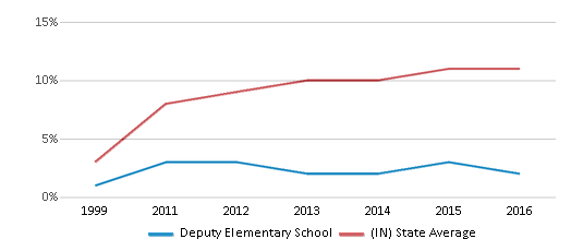 This chart display the percentage of Hispanic students in Deputy Elementary School and the percentage of Hispanic public school students in Indiana by year, with the latest 2015-16 school year data.
