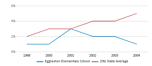 This chart display the percentage of Hispanic students in Eggleston Elementary School and the percentage of Hispanic public school students in Indiana by year, with the latest 2003-04 school year data.