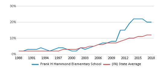 This chart display the percentage of Hispanic students in Frank H Hammond Elementary School and the percentage of Hispanic public school students in Indiana by year, with the latest 2017-18 school year data.