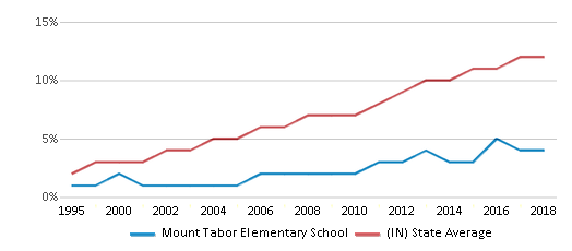 This chart display the percentage of Hispanic students in Mount Tabor Elementary School and the percentage of Hispanic public school students in Indiana by year, with the latest 2017-18 school year data.