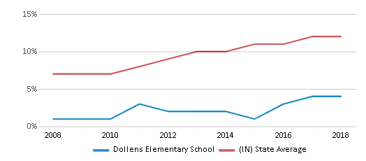 This chart display the percentage of Hispanic students in Dollens Elementary School and the percentage of Hispanic public school students in Indiana by year, with the latest 2017-18 school year data.