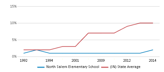 This chart display the percentage of Hispanic students in North Salem Elementary School and the percentage of Hispanic public school students in Indiana by year, with the latest 2013-14 school year data.