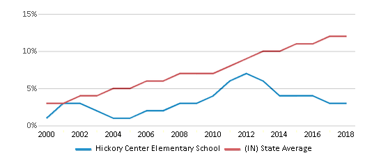 This chart display the percentage of Hispanic students in Hickory Center Elementary School and the percentage of Hispanic public school students in Indiana by year, with the latest 2017-18 school year data.