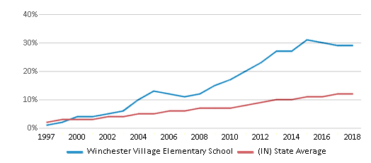 This chart display the percentage of Hispanic students in Winchester Village Elementary School and the percentage of Hispanic public school students in Indiana by year, with the latest 2017-18 school year data.