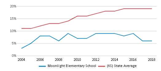 This chart display the percentage of Hispanic students in Moonlight Elementary School and the percentage of Hispanic public school students in Kansas by year, with the latest 2017-18 school year data.