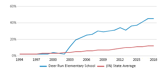 This chart display the percentage of Hispanic students in Deer Run Elementary School and the percentage of Hispanic public school students in Indiana by year, with the latest 2017-18 school year data.