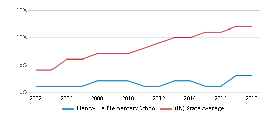 This chart display the percentage of Hispanic students in Henryville Elementary School and the percentage of Hispanic public school students in Indiana by year, with the latest 2017-18 school year data.