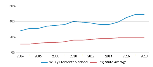 This chart display the percentage of Hispanic students in Wiley Elementary School and the percentage of Hispanic public school students in Kansas by year, with the latest 2017-18 school year data.
