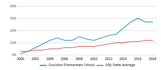 This chart display the percentage of Hispanic students in Coulston Elementary School and the percentage of Hispanic public school students in Indiana by year, with the latest 2017-18 school year data.