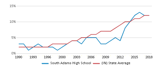 This chart display the percentage of Hispanic students in South Adams High School and the percentage of Hispanic public school students in Indiana by year, with the latest 2017-18 school year data.