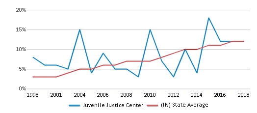 This chart display the percentage of Hispanic students in Juvenile Justice Center and the percentage of Hispanic public school students in Indiana by year, with the latest 2017-18 school year data.