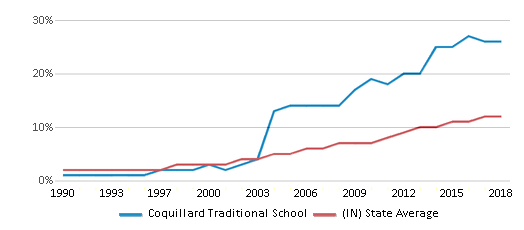 This chart display the percentage of Hispanic students in Coquillard Traditional School and the percentage of Hispanic public school students in Indiana by year, with the latest 2017-18 school year data.