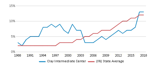 This chart display the percentage of Hispanic students in Clay Intermediate Center and the percentage of Hispanic public school students in Indiana by year, with the latest 2017-18 school year data.
