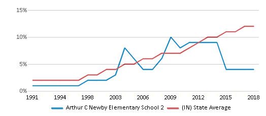 This chart display the percentage of Hispanic students in Arthur C Newby Elementary School 2 and the percentage of Hispanic public school students in Indiana by year, with the latest 2017-18 school year data.