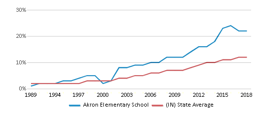 This chart display the percentage of Hispanic students in Akron Elementary School and the percentage of Hispanic public school students in Indiana by year, with the latest 2017-18 school year data.