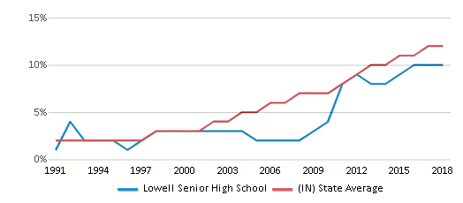 This chart display the percentage of Hispanic students in Lowell Senior High School and the percentage of Hispanic public school students in Indiana by year, with the latest 2017-18 school year data.