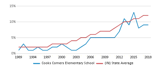 This chart display the percentage of Hispanic students in Cooks Corners Elementary School and the percentage of Hispanic public school students in Indiana by year, with the latest 2017-18 school year data.