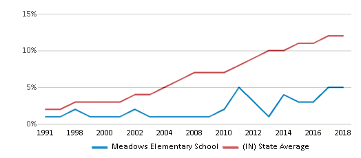 This chart display the percentage of Hispanic students in Meadows Elementary School and the percentage of Hispanic public school students in Indiana by year, with the latest 2017-18 school year data.