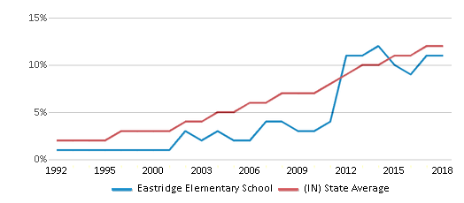 This chart display the percentage of Hispanic students in Eastridge Elementary School and the percentage of Hispanic public school students in Indiana by year, with the latest 2017-18 school year data.