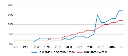 This chart display the percentage of Hispanic students in Lakeside Elementary School and the percentage of Hispanic public school students in Indiana by year, with the latest 2017-18 school year data.