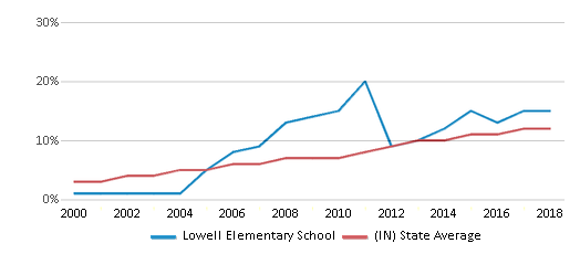 This chart display the percentage of Hispanic students in Lowell Elementary School and the percentage of Hispanic public school students in Indiana by year, with the latest 2017-18 school year data.