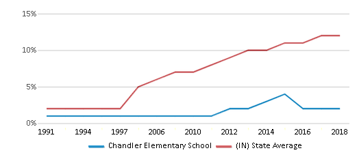 This chart display the percentage of Hispanic students in Chandler Elementary School and the percentage of Hispanic public school students in Indiana by year, with the latest 2017-18 school year data.