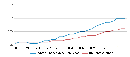 This chart display the percentage of Hispanic students in Warsaw Community High School and the percentage of Hispanic public school students in Indiana by year, with the latest 2017-18 school year data.