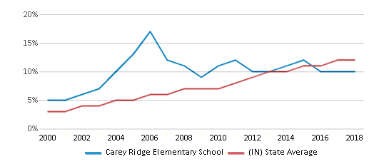 This chart display the percentage of Hispanic students in Carey Ridge Elementary School and the percentage of Hispanic public school students in Indiana by year, with the latest 2017-18 school year data.