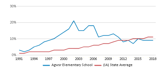 This chart display the percentage of Hispanic students in Agwsr Elementary School and the percentage of Hispanic public school students in Iowa by year, with the latest 2017-18 school year data.