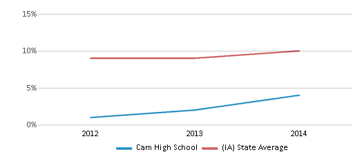 This chart display the percentage of Hispanic students in Cam High School and the percentage of Hispanic public school students in Iowa by year, with the latest 2013-14 school year data.