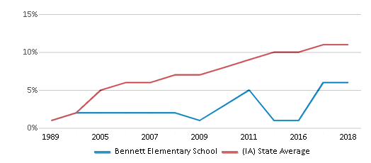 This chart display the percentage of Hispanic students in Bennett Elementary School and the percentage of Hispanic public school students in Iowa by year, with the latest 2017-18 school year data.