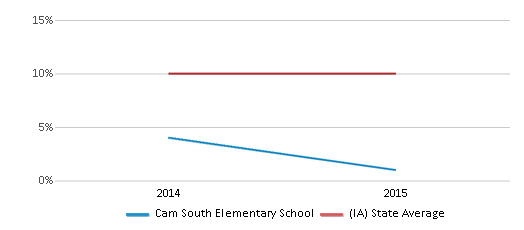 This chart display the percentage of Hispanic students in Cam South Elementary School and the percentage of Hispanic public school students in Iowa by year, with the latest 2014-15 school year data.