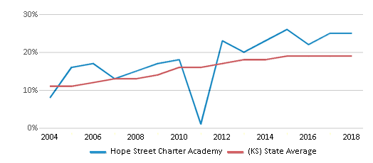 This chart display the percentage of Hispanic students in Hope Street Charter Academy and the percentage of Hispanic public school students in Kansas by year, with the latest 2017-18 school year data.