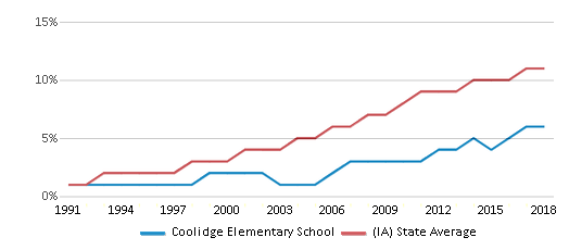 This chart display the percentage of Hispanic students in Coolidge Elementary School and the percentage of Hispanic public school students in Iowa by year, with the latest 2017-18 school year data.