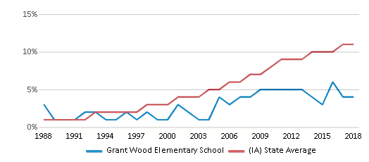 This chart display the percentage of Hispanic students in Grant Wood Elementary School and the percentage of Hispanic public school students in Iowa by year, with the latest 2017-18 school year data.
