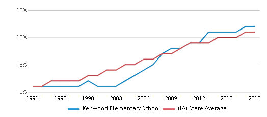 This chart display the percentage of Hispanic students in Kenwood Elementary School and the percentage of Hispanic public school students in Iowa by year, with the latest 2017-18 school year data.