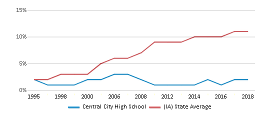 This chart display the percentage of Hispanic students in Central City High School and the percentage of Hispanic public school students in Iowa by year, with the latest 2017-18 school year data.