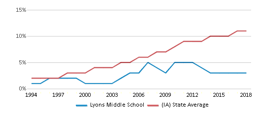 This chart display the percentage of Hispanic students in Lyons Middle School and the percentage of Hispanic public school students in Iowa by year, with the latest 2017-18 school year data.