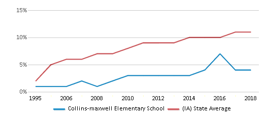 This chart display the percentage of Hispanic students in Collins-maxwell Elementary School and the percentage of Hispanic public school students in Iowa by year, with the latest 2017-18 school year data.