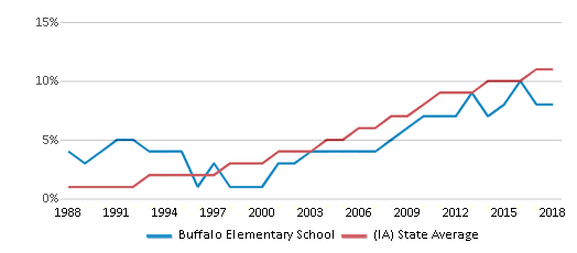 This chart display the percentage of Hispanic students in Buffalo Elementary School and the percentage of Hispanic public school students in Iowa by year, with the latest 2017-18 school year data.