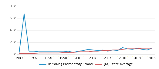 This chart display the percentage of Hispanic students in Jb Young Elementary School and the percentage of Hispanic public school students in Iowa by year, with the latest 2015-16 school year data.